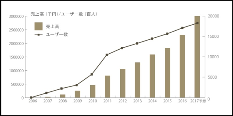 株式会社オズビジョンは10年連続で増収増益を達成