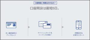 ジャパンネット銀行の口座開設の流れ