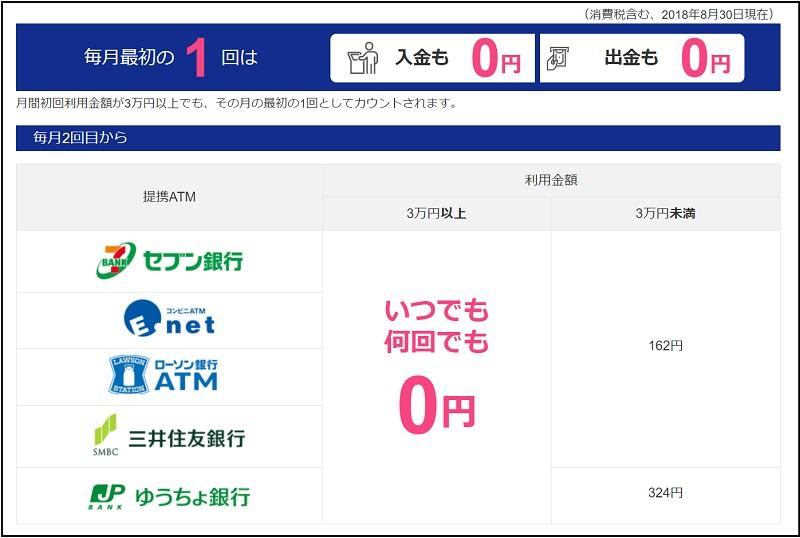 ジャパンネット銀行手数料