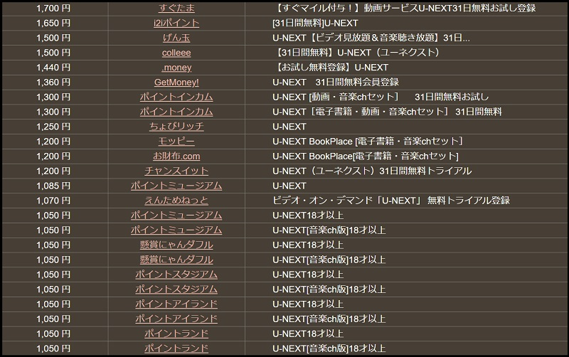 U-NEXTポイントサイトランキング